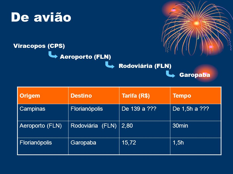 De avião OrigemDestinoTarifa (R$)Tempo CampinasFlorianópolisDe 139 a ???De 1,5h a ??.