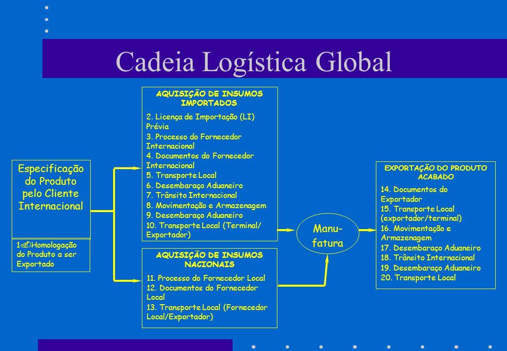 AQUISIÇÃO DE INSUMOS IMPORTADOS 2. Licença de Importação (LI) Prévia 3. Processo do Fornecedor Internacional 4. Documentos do Fornecedor Internacional
