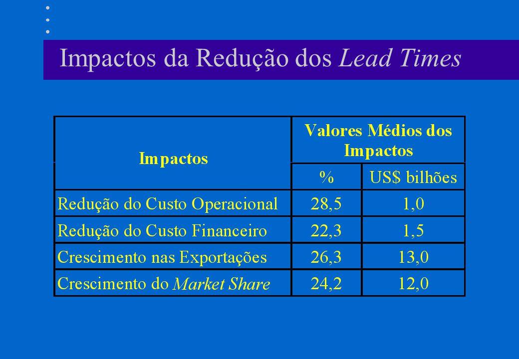 Impactos da Redução dos Lead Times