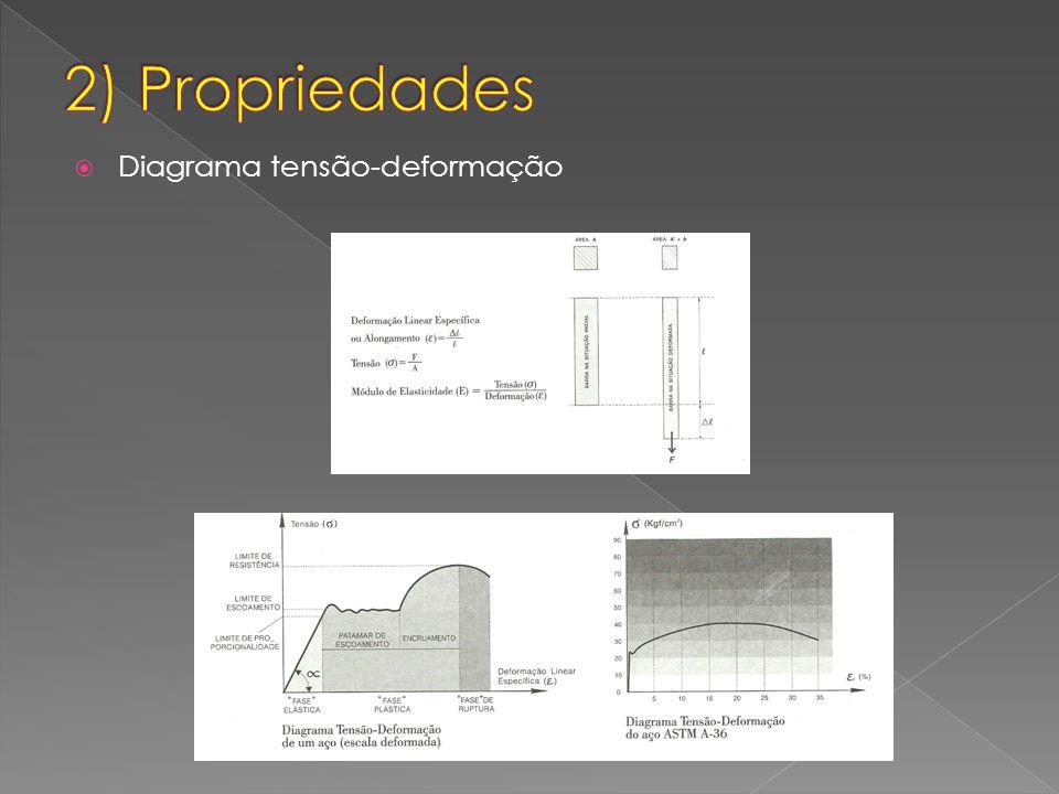 Diagrama tensão-deformação