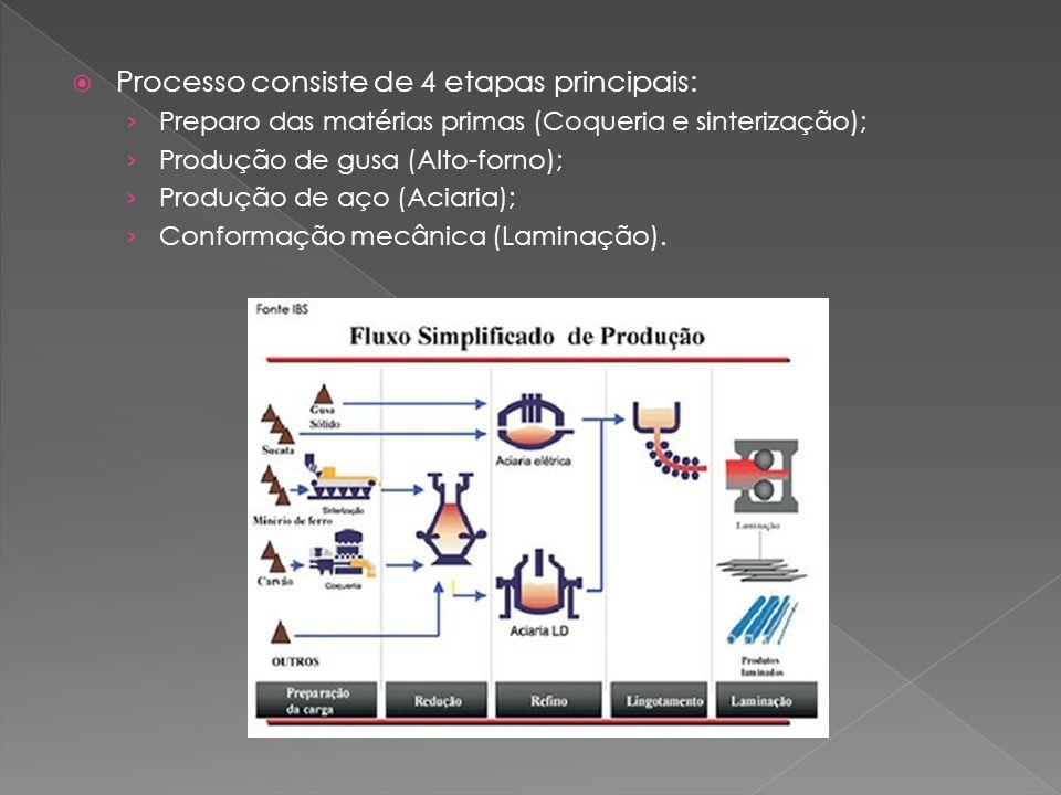  Processo consiste de 4 etapas principais: › Preparo das matérias primas (Coqueria e sinterização); › Produção de gusa (Alto-forno); › Produção de aço (Aciaria); › Conformação mecânica (Laminação).
