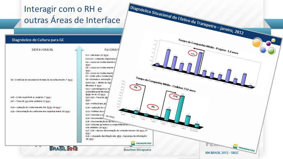 Interagir com o RH e outras Áreas de Interface
