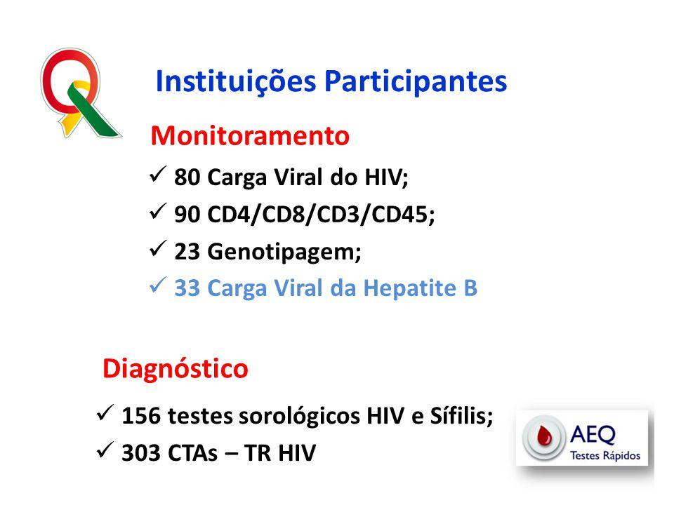  156 testes sorológicos HIV e Sífilis;  303 CTAs – TR HIV Instituições Participantes Monitoramento Diagnóstico  80 Carga Viral do HIV;  90 CD4/CD8
