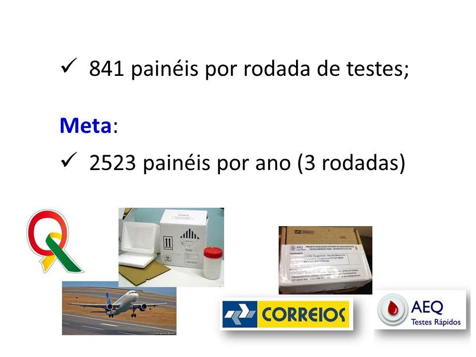  841 painéis por rodada de testes; Meta:  2523 painéis por ano (3 rodadas)