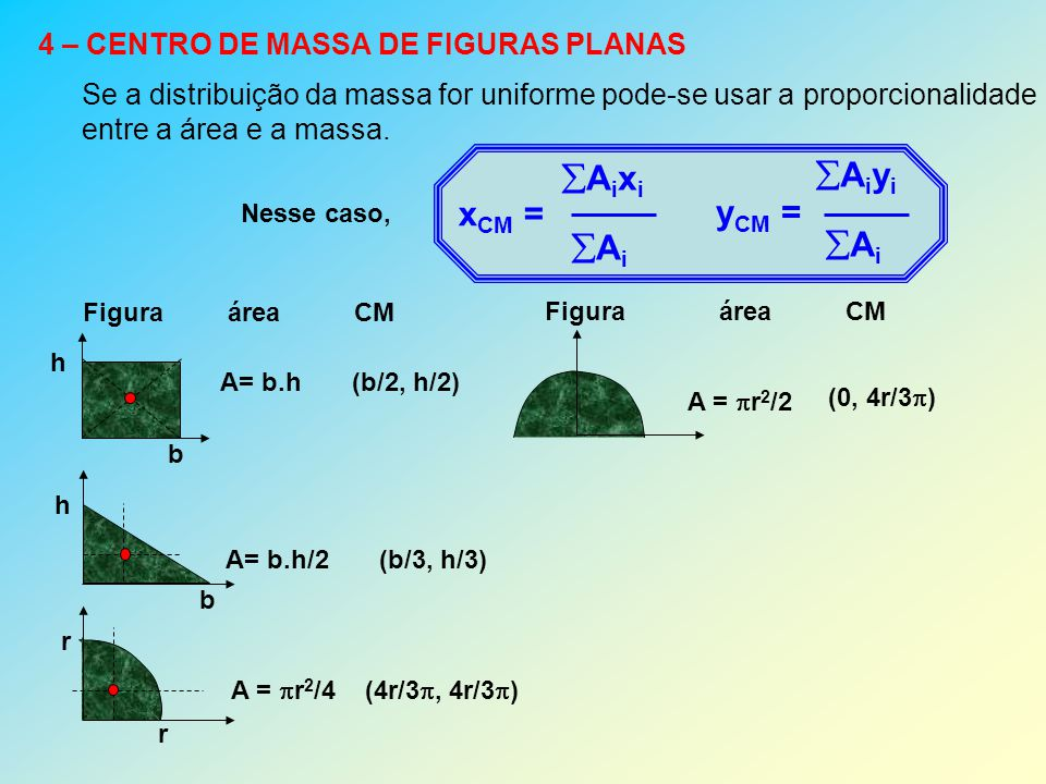 5 - CENTRO DE MASSA DE CORPOS COMPOSTOS O centro de massa de um corpo composto pode ser obtido separando-o em figuras conhecidas e usando: x CM = Aixi AiAixi Ai y CM = Aiyi AiAiyi Ai onde A i e (x i, y i ) é a área e as coordenadas do CM de cada parte.