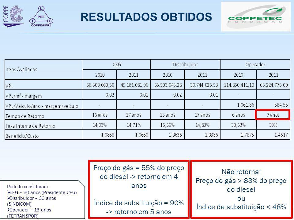 RESULTADOS OBTIDOS Preço do gás = 55% do preço do diesel -> retorno em 4 anos Índice de substituição = 90% -> retorno em 5 anos Não retorna: Preço do