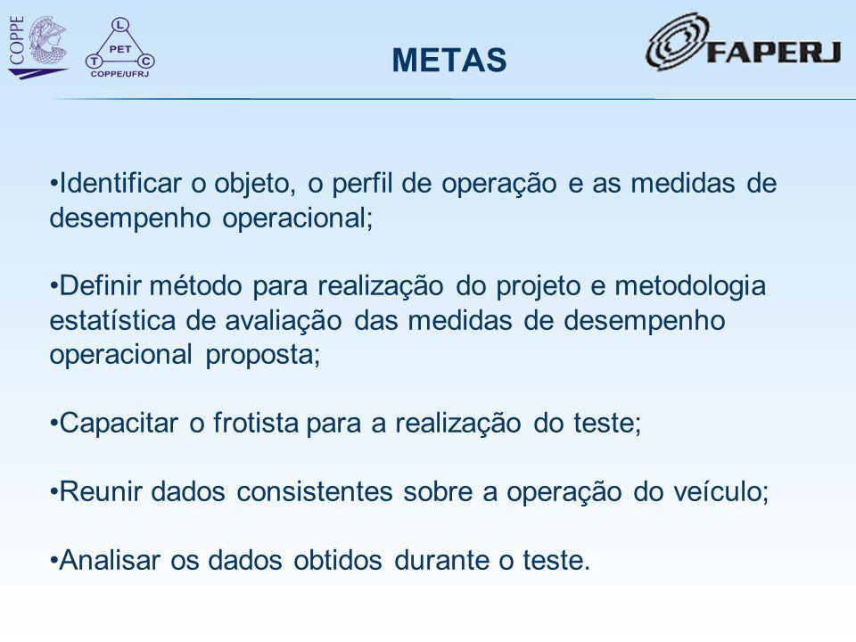 METAS •Identificar o objeto, o perfil de operação e as medidas de desempenho operacional; •Definir método para realização do projeto e metodologia est