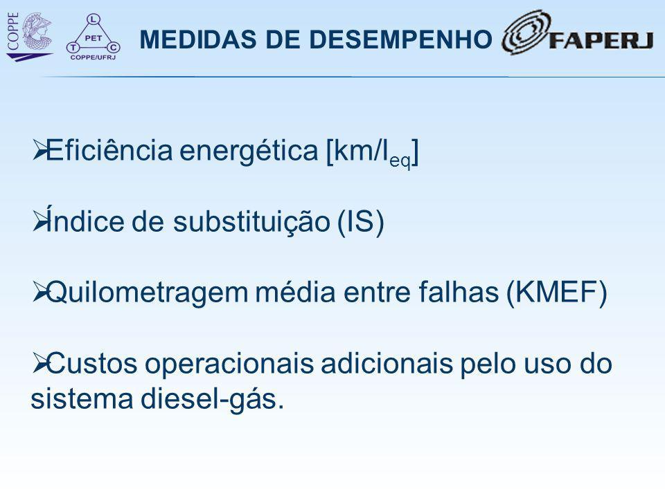 MEDIDAS DE DESEMPENHO  Eficiência energética [km/l eq ]  Índice de substituição (IS)  Quilometragem média entre falhas (KMEF)  Custos operacionais