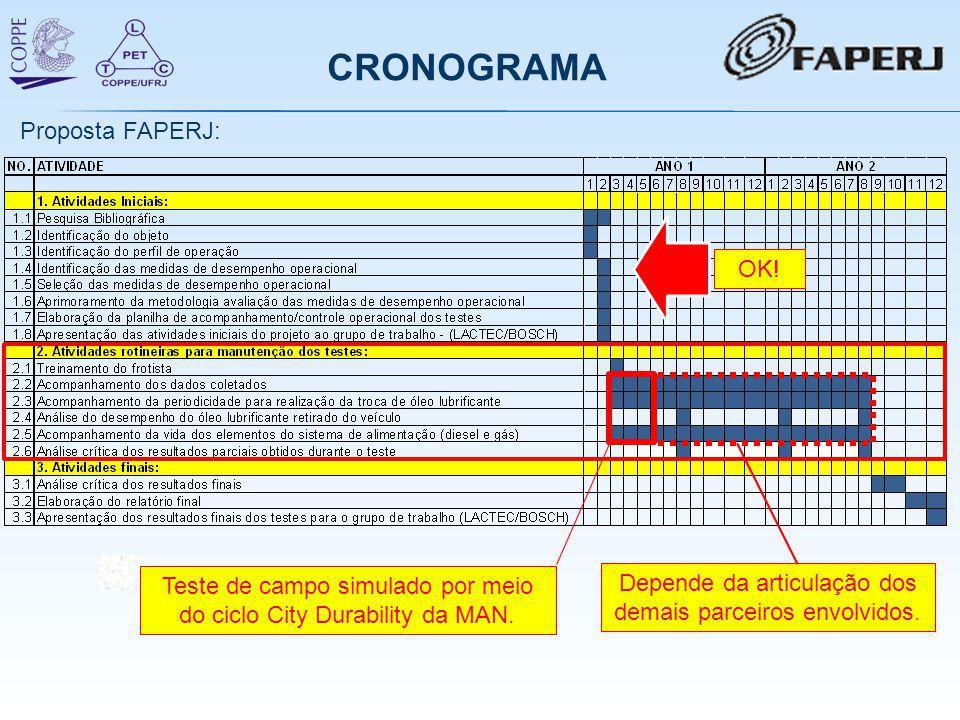 CRONOGRAMA Proposta FAPERJ: Teste de campo simulado por meio do ciclo City Durability da MAN. Depende da articulação dos demais parceiros envolvidos.
