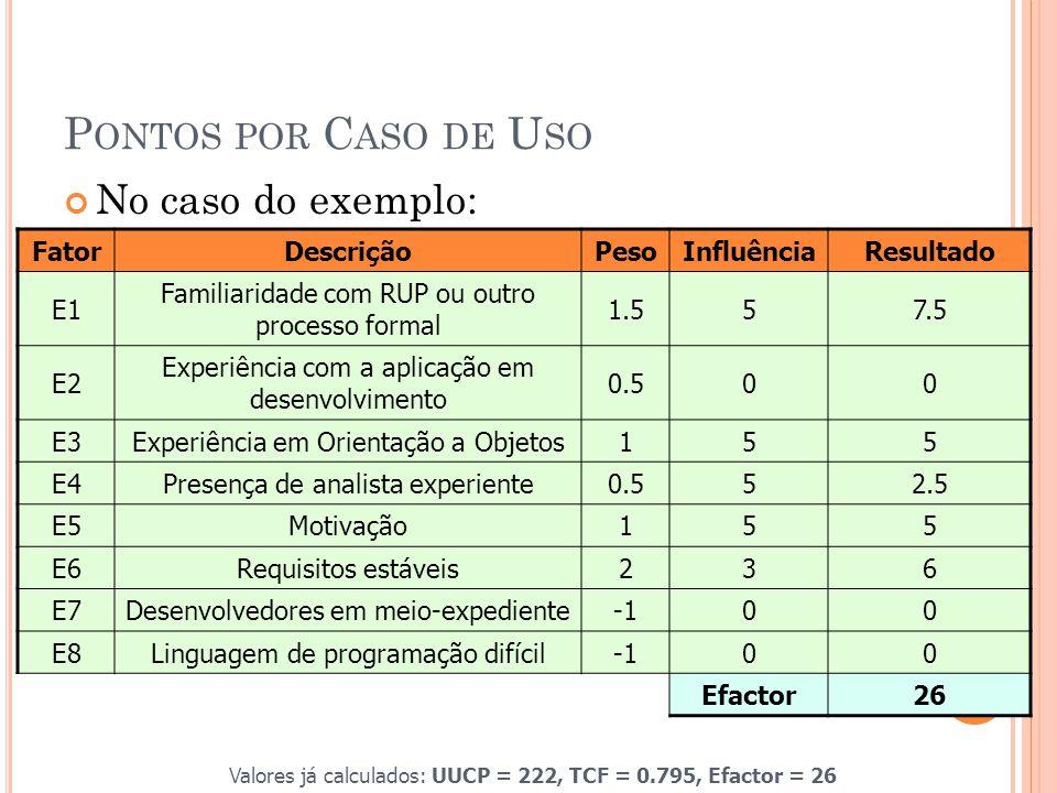 P ONTOS POR C ASO DE U SO No caso do exemplo: FatorDescriçãoPesoInfluênciaResultado E1 Familiaridade com RUP ou outro processo formal 1.557.5 E2 Experiência com a aplicação em desenvolvimento 0.500 E3Experiência em Orientação a Objetos155 E4Presença de analista experiente0.552.5 E5Motivação155 E6Requisitos estáveis236 E7Desenvolvedores em meio-expediente00 E8Linguagem de programação difícil00 Efactor26 Valores já calculados: UUCP = 222, TCF = 0.795, Efactor = 26