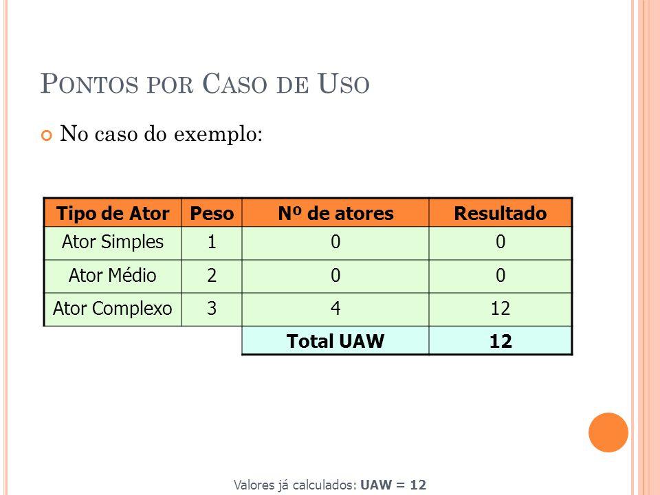 P ONTOS POR C ASO DE U SO No caso do exemplo: Tipo de AtorPesoNº de atoresResultado Ator Simples100 Ator Médio200 Ator Complexo3412 Total UAW12 Valores já calculados: UAW = 12