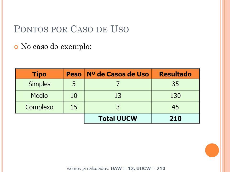 P ONTOS POR C ASO DE U SO No caso do exemplo: TipoPesoNº de Casos de UsoResultado Simples5735 Médio1013130 Complexo15345 Total UUCW210 Valores já calculados: UAW = 12, UUCW = 210