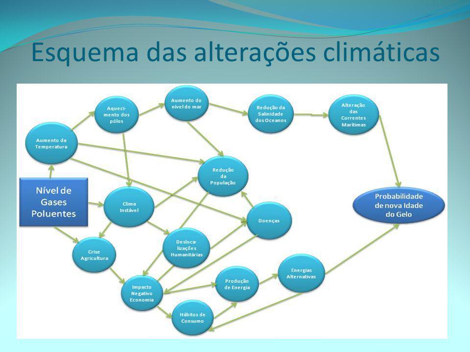 Esquema das alterações climáticas