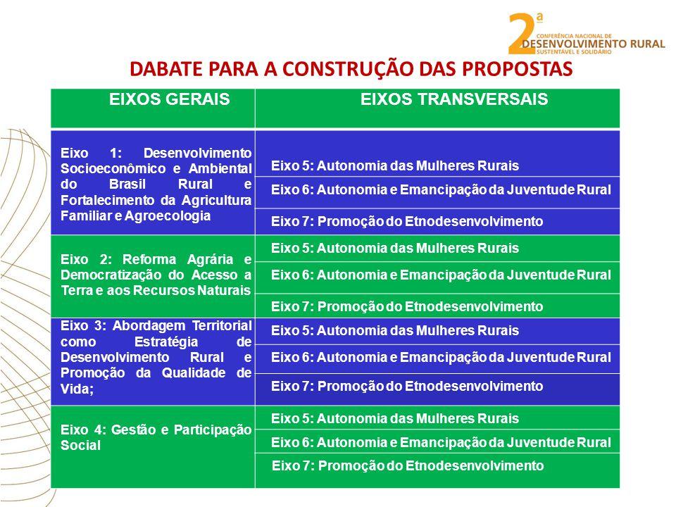 DABATE PARA A CONSTRUÇÃO DAS PROPOSTAS EIXOS GERAISEIXOS TRANSVERSAIS Eixo 1: Desenvolvimento Socioeconômico e Ambiental do Brasil Rural e Fortalecimento da Agricultura Familiar e Agroecologia Eixo 5: Autonomia das Mulheres Rurais Eixo 6: Autonomia e Emancipação da Juventude Rural Eixo 7: Promoção do Etnodesenvolvimento Eixo 2: Reforma Agrária e Democratização do Acesso a Terra e aos Recursos Naturais Eixo 5: Autonomia das Mulheres Rurais Eixo 6: Autonomia e Emancipação da Juventude Rural Eixo 7: Promoção do Etnodesenvolvimento Eixo 3: Abordagem Territorial como Estratégia de Desenvolvimento Rural e Promoção da Qualidade de Vida; Eixo 5: Autonomia das Mulheres Rurais Eixo 6: Autonomia e Emancipação da Juventude Rural Eixo 7: Promoção do Etnodesenvolvimento Eixo 4: Gestão e Participação Social Eixo 5: Autonomia das Mulheres Rurais Eixo 6: Autonomia e Emancipação da Juventude Rural Eixo 7: Promoção do Etnodesenvolvimento