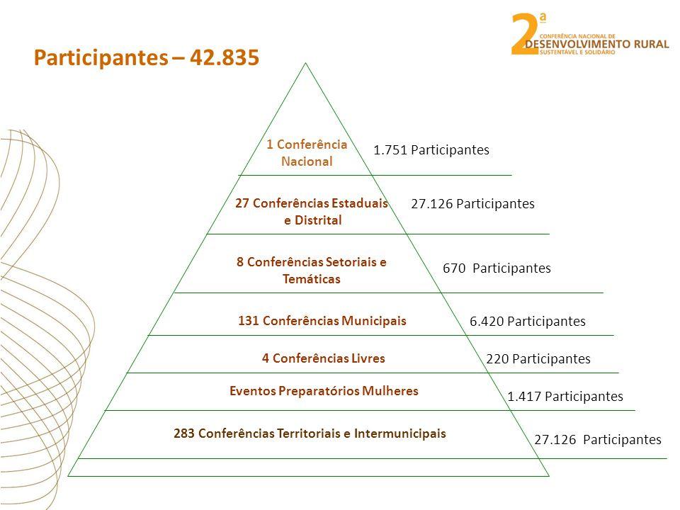 Participantes – 42.835 27 Conferências Estaduais e Distrital 283 Conferências Territoriais e Intermunicipais 1.751 Participantes 27.126 Participantes 670 Participantes 1 Conferência Nacional 8 Conferências Setoriais e Temáticas 131 Conferências Municipais Eventos Preparatórios Mulheres 4 Conferências Livres 6.420 Participantes 220 Participantes 1.417 Participantes 27.126 Participantes