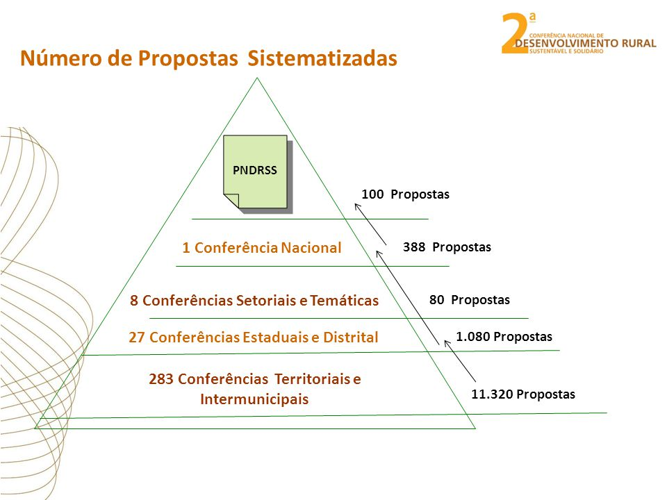 Número de Propostas Sistematizadas 27 Conferências Estaduais e Distrital 283 Conferências Territoriais e Intermunicipais 1.080 Propostas 11.320 Propostas 388 Propostas 8 Conferências Setoriais e Temáticas 80 Propostas 1 Conferência Nacional PNDRSS 100 Propostas