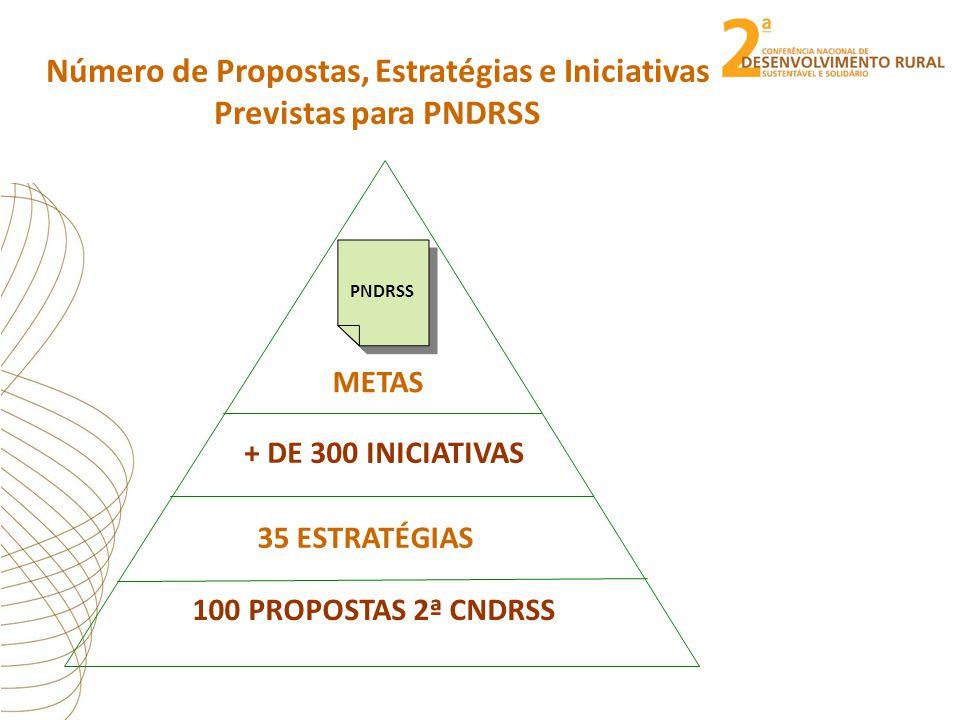 Número de Propostas, Estratégias e Iniciativas Previstas para PNDRSS 35 ESTRATÉGIAS 100 PROPOSTAS 2ª CNDRSS + DE 300 INICIATIVAS METAS PNDRSS