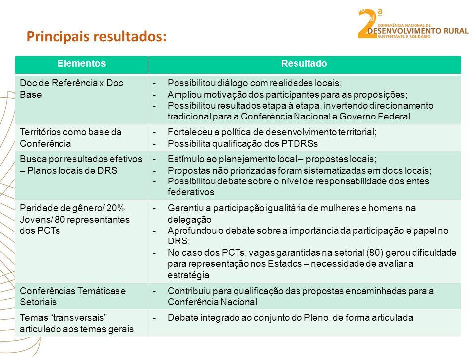 Ministério do Desenvolvimento Agrário Secretaria de Desenvolvimento Territorial Principais resultados: ElementosResultado Doc de Referência x Doc Base