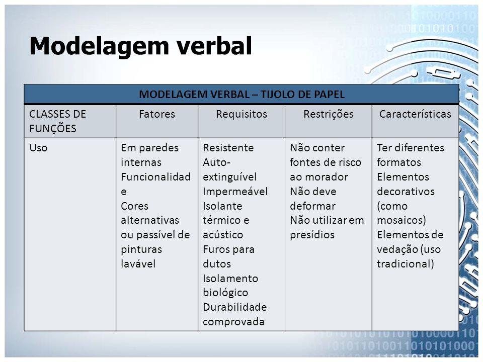 Modelagem verbal MODELAGEM VERBAL – TIJOLO DE PAPEL CLASSES DE FUNÇÕES FatoresRequisitosRestriçõesCaracterísticas UsoEm paredes internas Funcionalidad