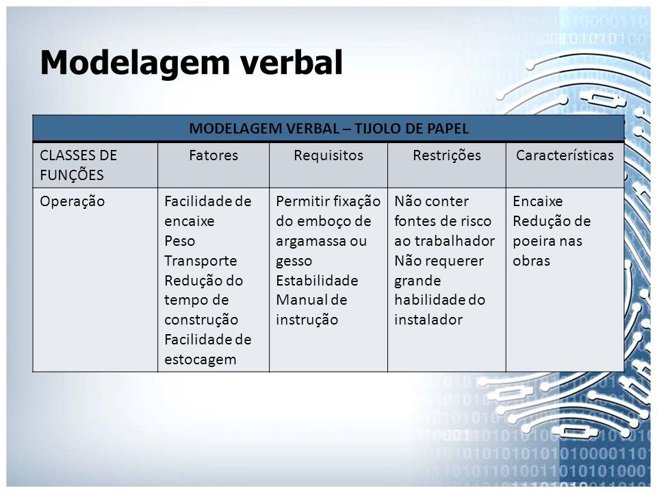 Modelagem verbal MODELAGEM VERBAL – TIJOLO DE PAPEL CLASSES DE FUNÇÕES FatoresRequisitosRestriçõesCaracterísticas OperaçãoFacilidade de encaixe Peso T