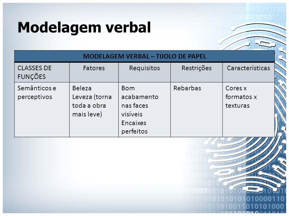 Modelagem verbal MODELAGEM VERBAL – TIJOLO DE PAPEL CLASSES DE FUNÇÕES FatoresRequisitosRestriçõesCaracterísticas Semânticos e perceptivos Beleza Leve