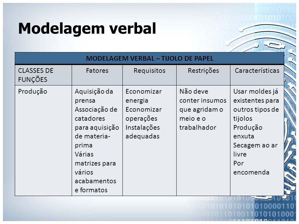 Modelagem verbal MODELAGEM VERBAL – TIJOLO DE PAPEL CLASSES DE FUNÇÕES FatoresRequisitosRestriçõesCaracterísticas ProduçãoAquisição da prensa Associaç