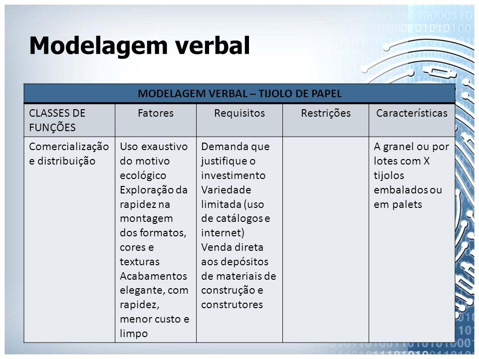 Modelagem verbal MODELAGEM VERBAL – TIJOLO DE PAPEL CLASSES DE FUNÇÕES FatoresRequisitosRestriçõesCaracterísticas Comercialização e distribuição Uso e