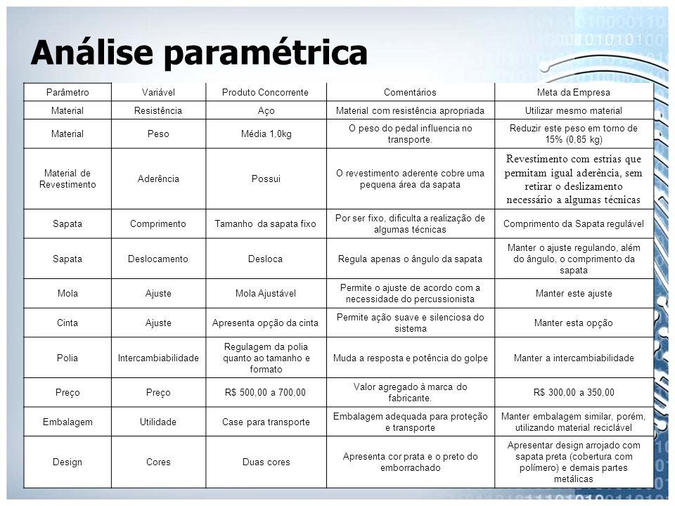 Análise paramétrica ParâmetroVariávelProduto ConcorrenteComentáriosMeta da Empresa MaterialResistênciaAçoMaterial com resistência apropriadaUtilizar m