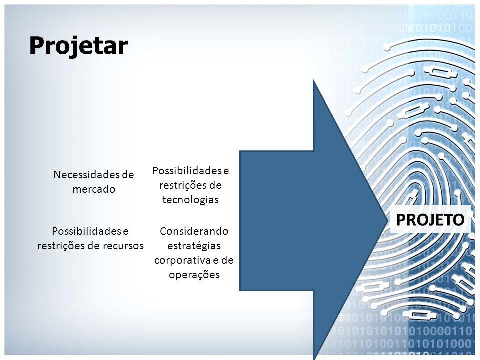 Projetar Necessidades de mercado Possibilidades e restrições de recursos Possibilidades e restrições de tecnologias Considerando estratégias corporati