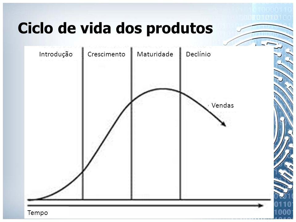 Ciclo de vida dos produtos IntroduçãoCrescimentoMaturidadeDeclínio Vendas Tempo