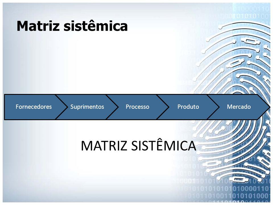 Matriz sistêmica FornecedoresSuprimentosProcessoProdutoMercado MATRIZ SISTÊMICA