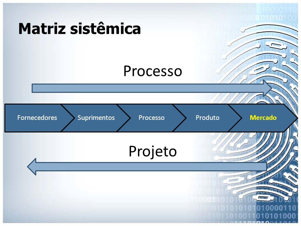 Matriz sistêmica FornecedoresSuprimentosProcessoProdutoMercado Projeto Processo