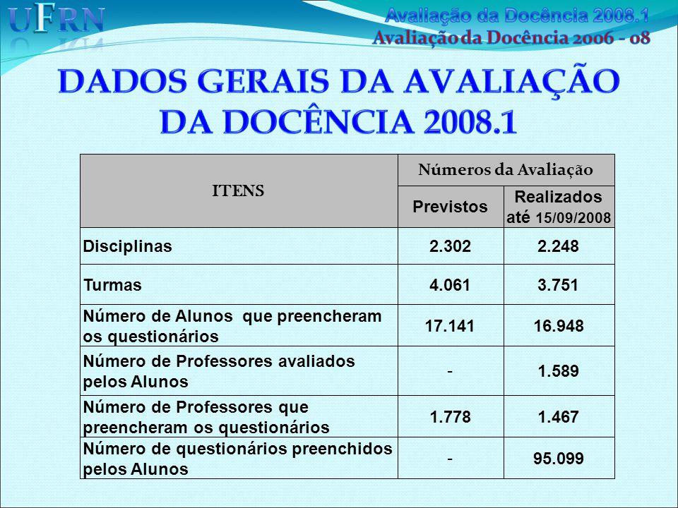 ITENS Números da Avaliaç ã o Previstos Realizados até 15/09/2008 Disciplinas2.3022.248 Turmas4.0613.751 Número de Alunos que preencheram os questionários 17.14116.948 Número de Professores avaliados pelos Alunos - 1.589 Número de Professores que preencheram os questionários 1.7781.467 Número de questionários preenchidos pelos Alunos - 95.099