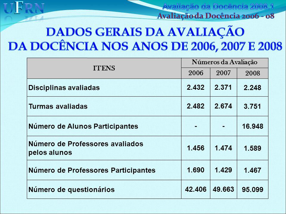 ITENS Números da Avaliação 20062007 2008 Disciplinas avaliadas 2.4322.371 2.248 Turmas avaliadas 2.4822.674 3.751 Número de Alunos Participantes -- 16.948 Número de Professores avaliados pelos alunos 1.4561.474 1.589 Número de Professores Participantes 1.6901.429 1.467 Número de questionários 42.40649.663 95.099
