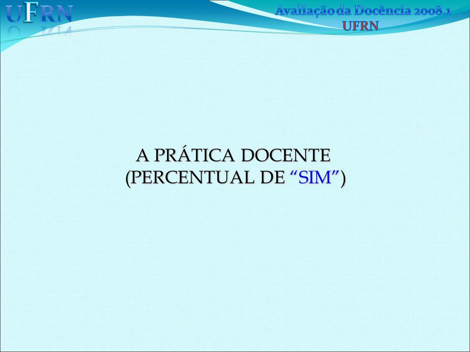 A PRÁTICA DOCENTE (PERCENTUAL DE SIM )  (PERCENTUAL DE SIM ) 
