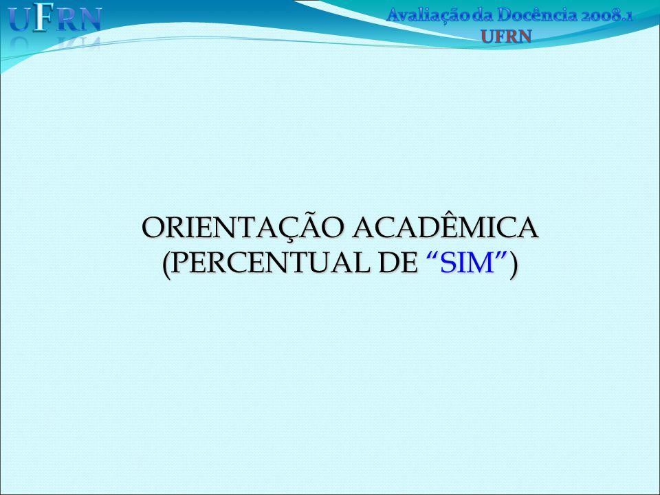 ORIENTAÇÃO ACADÊMICA (PERCENTUAL DE SIM ) 
