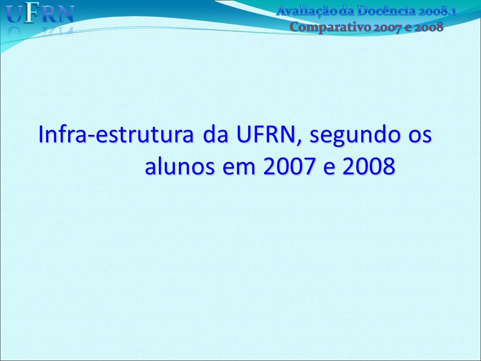 Infra-estrutura da UFRN, segundo os alunos em 2007 e 2008