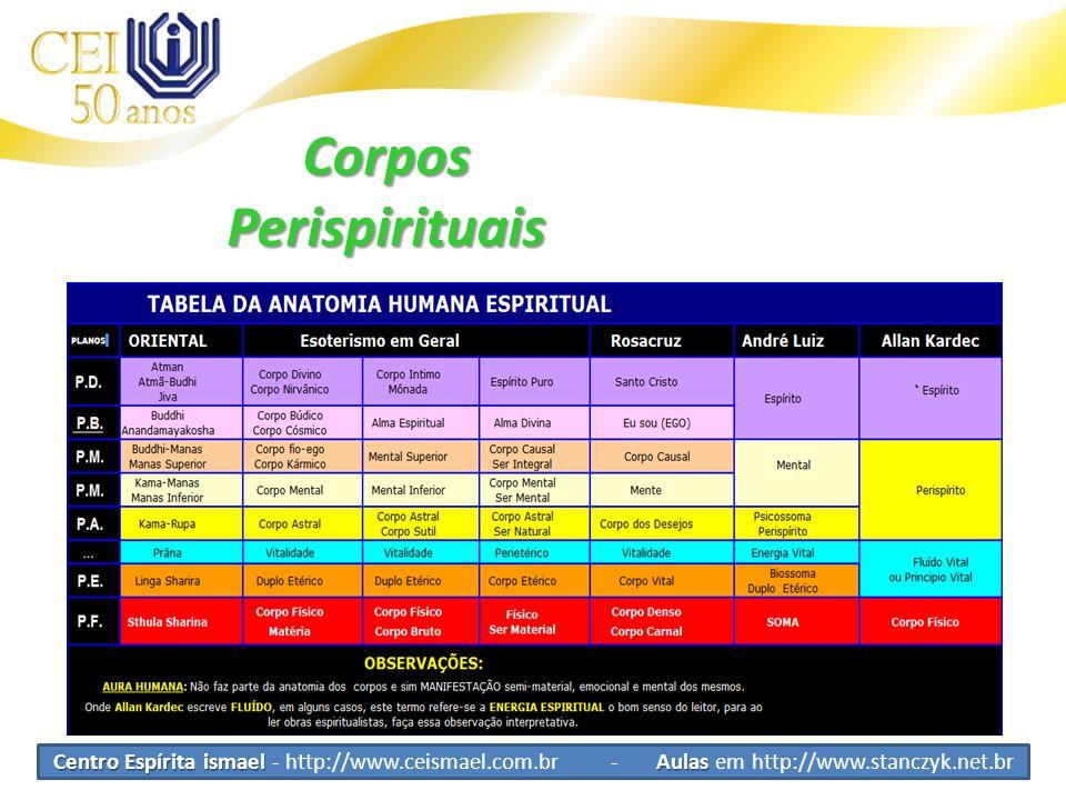 Centro Espírita ismael Aulas Centro Espírita ismael - http://www.ceismael.com.br - Aulas em http://www.stanczyk.net.br CorposPerispirituais