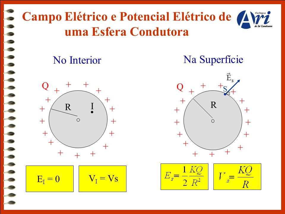 Campo Elétrico e Potencial Elétrico de uma Esfera Condutora Q + + + + ++ + + + + + + + + + + R No Interior + I E I = 0 V I = Vs Q + + + + ++ + + + + +