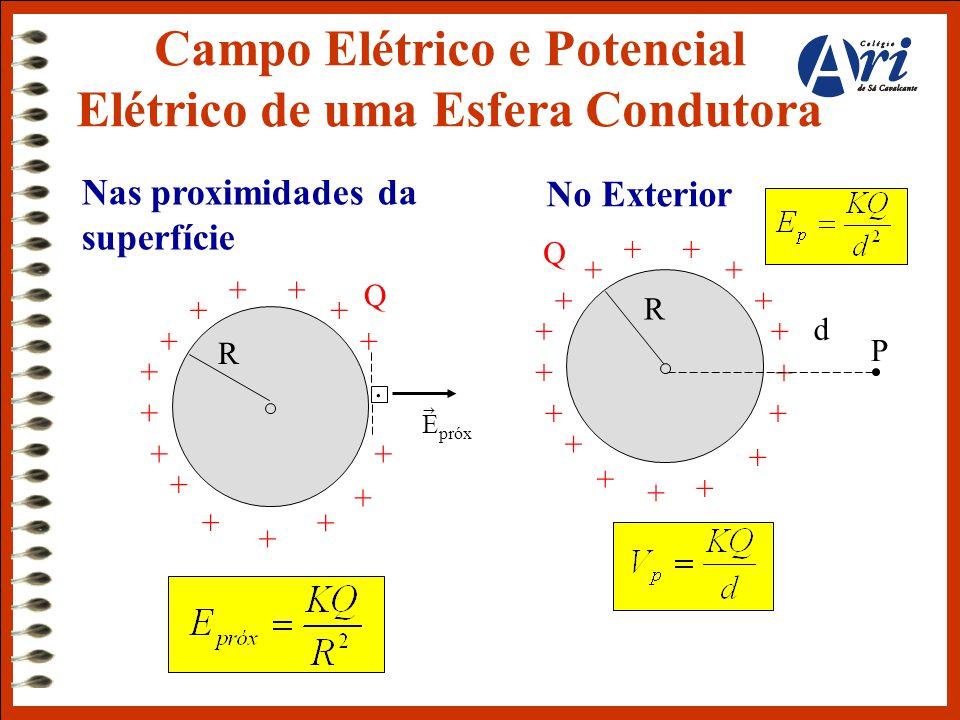 Q + + + ++ + + + + + + + + + + R E próx  Q + + + + ++ + + + + + + + + + + R No Exterior + Nas proximidades da superfície. d P Campo Elétrico e Potenc