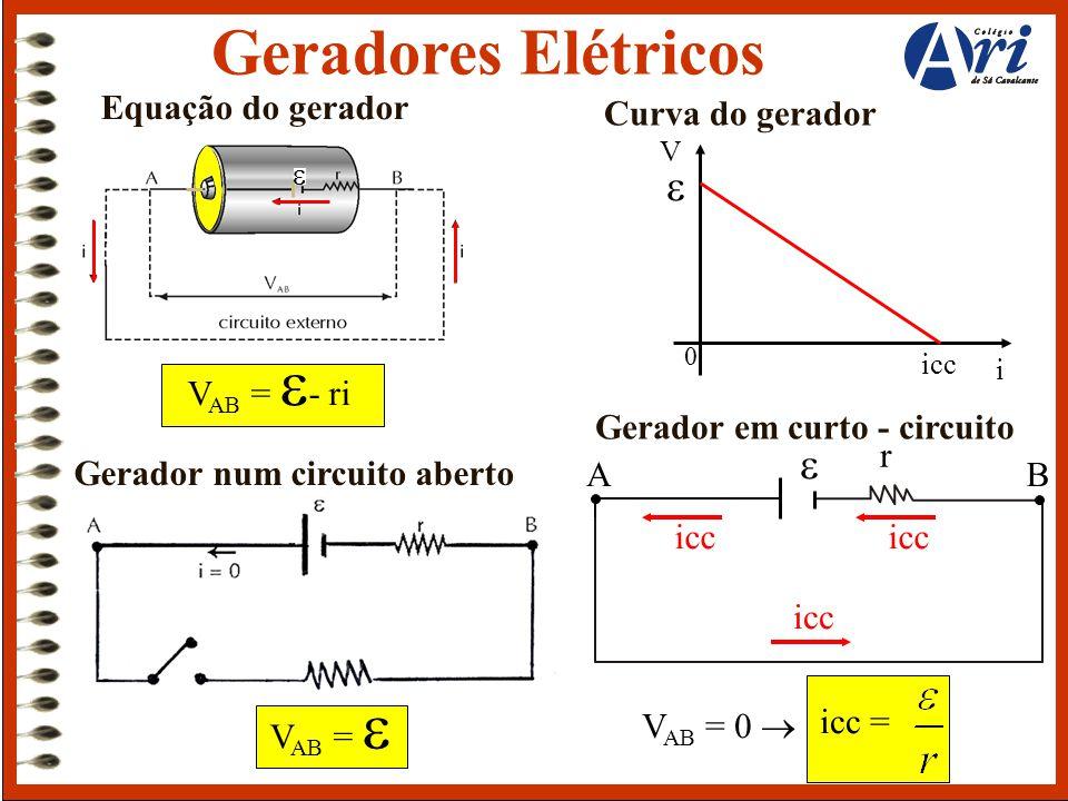 Geradores Elétricos Equação do gerador  V AB =  - ri V AB =  Gerador num circuito aberto Curva do gerador  r AB icc V AB = 0  i icc  0 V Gerador