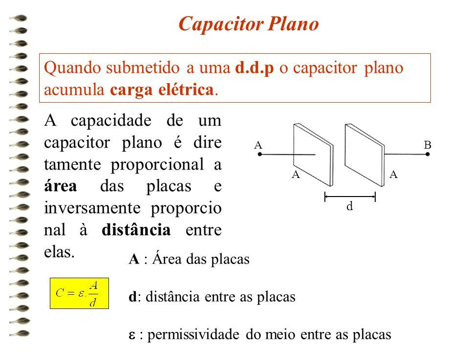 Capacitor Plano Quando submetido a uma d.d.p o capacitor plano acumula carga elétrica. AA BA A capacidade de um capacitor plano é dire tamente proporc