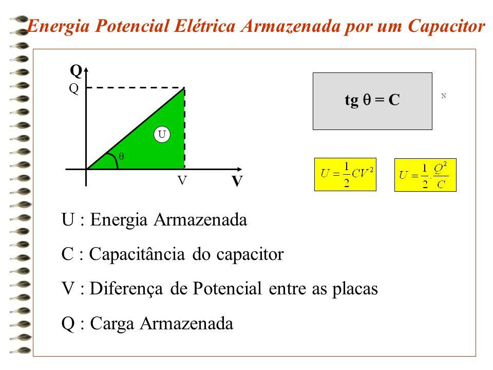 Energia Potencial Elétrica Armazenada por um Capacitor  U Q Q V V tg  = C N U : Energia Armazenada C : Capacitância do capacitor V : Diferença de Po