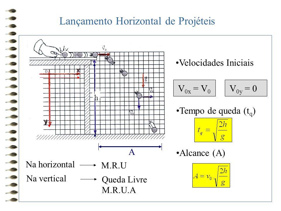 •Velocidades Iniciais V 0x = V 0 V 0y = 0 •Tempo de queda (t q ) •Alcance (A) Na horizontal M.R.U Na vertical Queda Livre M.R.U.A h A Lançamento Horiz