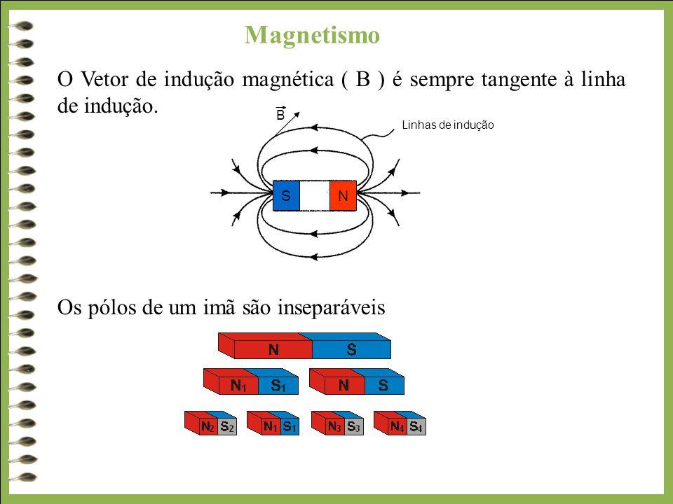 Magnetismo O Vetor de indução magnética ( B ) é sempre tangente à linha de indução. Os pólos de um imã são inseparáveis Linhas de indução N S B