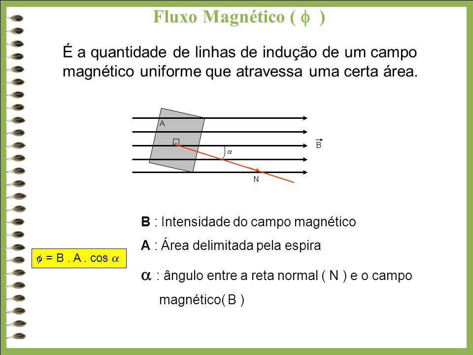 Fluxo Magnético (  ) É a quantidade de linhas de indução de um campo magnético uniforme que atravessa uma certa área. B : Intensidade do campo magnét