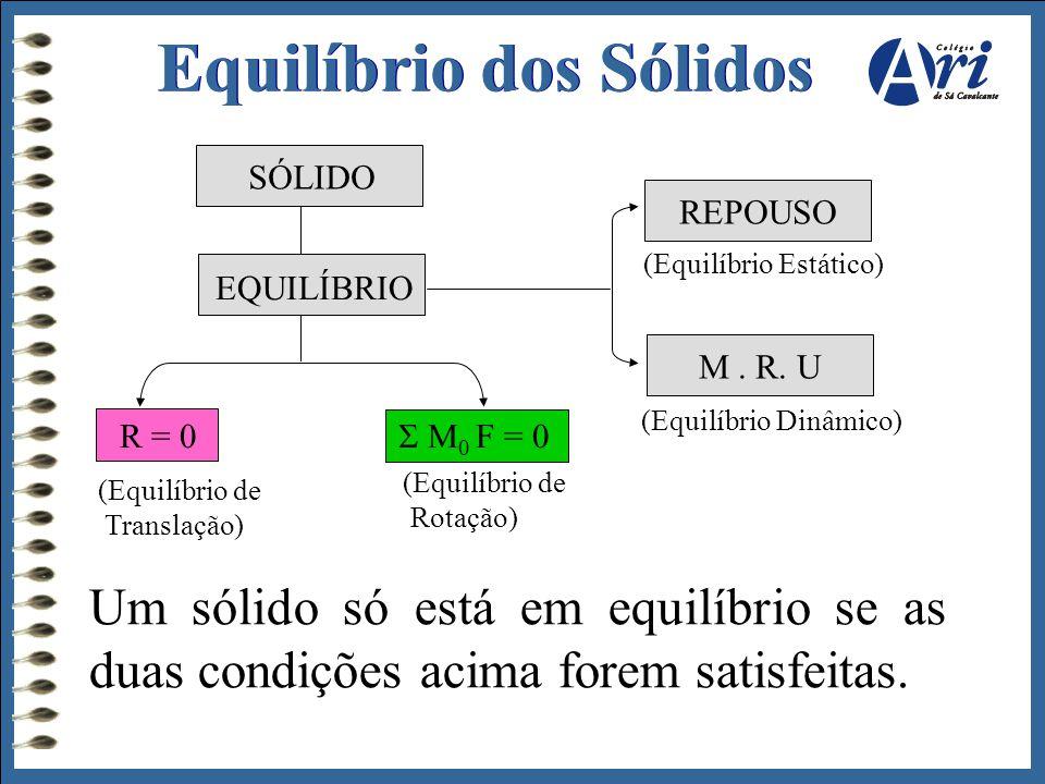 SÓLIDO EQUILÍBRIO R = 0  M 0 F = 0 REPOUSO M. R. U (Equilíbrio Estático) (Equilíbrio Dinâmico) Um sólido só está em equilíbrio se as duas condições a