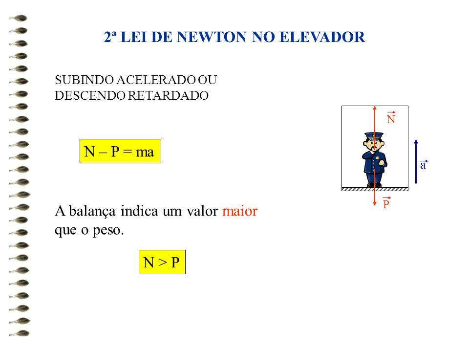 2ª LEI DE NEWTON NO ELEVADOR SUBINDO ACELERADO OU DESCENDO RETARDADO A balança indica um valor maior que o peso. N – P = ma N > P N P a