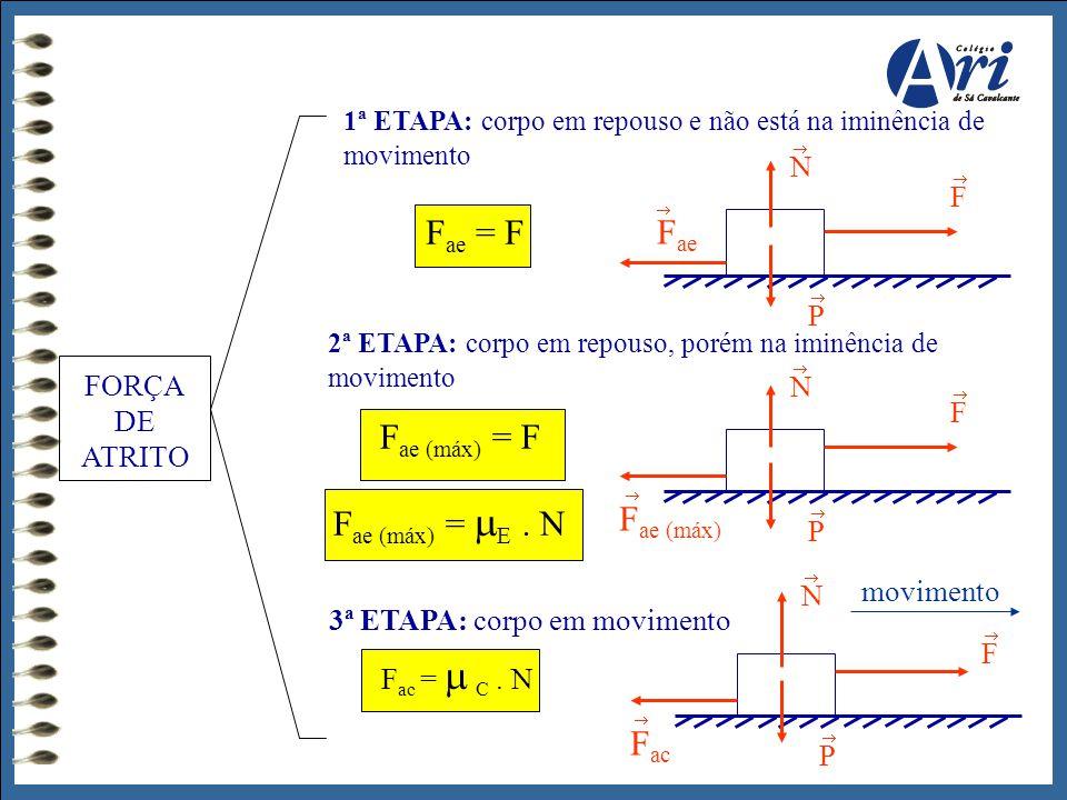 FORÇA DE ATRITO 1ª ETAPA: corpo em repouso e não está na iminência de movimento F ae = F 2ª ETAPA: corpo em repouso, porém na iminência de movimento F