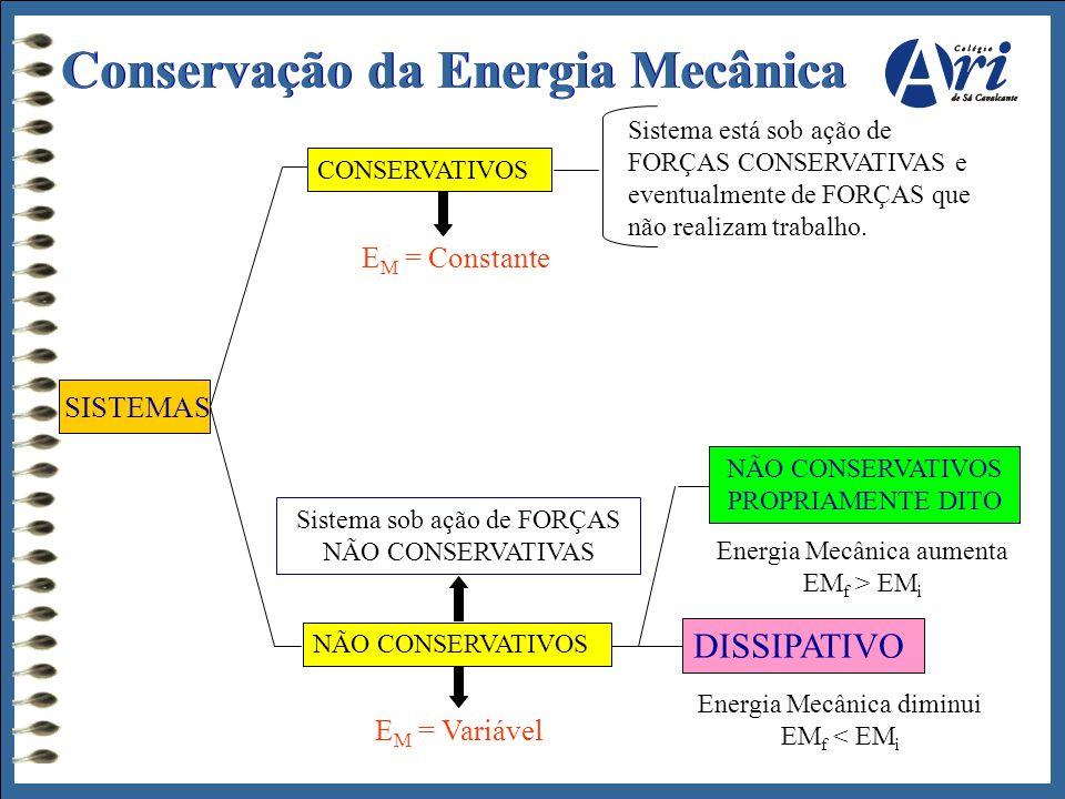 SISTEMAS CONSERVATIVOS E M = Constante Sistema está sob ação de FORÇAS CONSERVATIVAS e eventualmente de FORÇAS que não realizam trabalho. Sistema sob